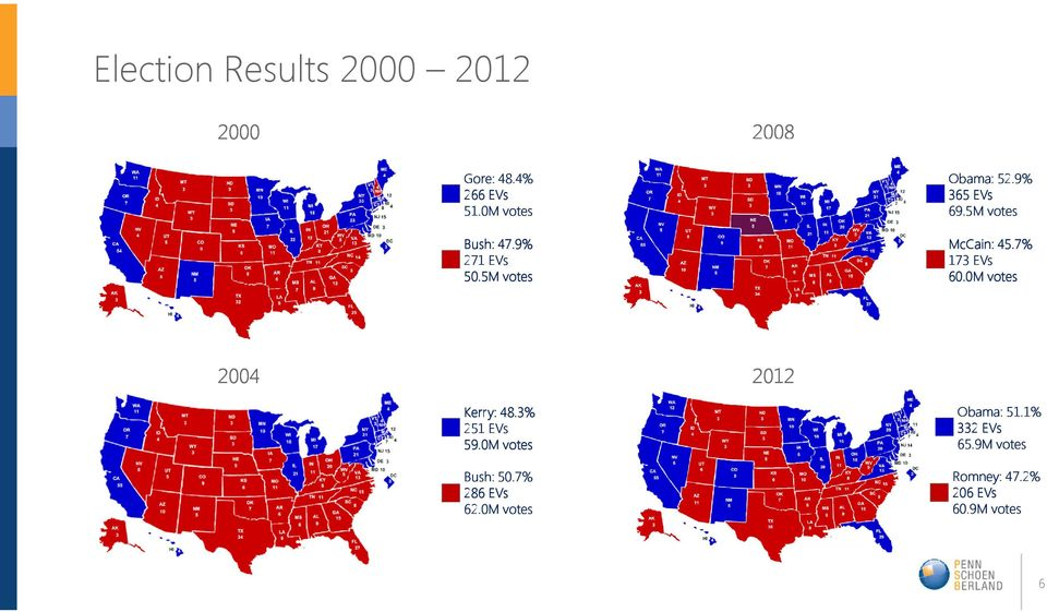7% 173 EVs 60.0M votes 2004 2012 Kerry: 48.3% 251 EVs 59.0M votes Bush: 50.