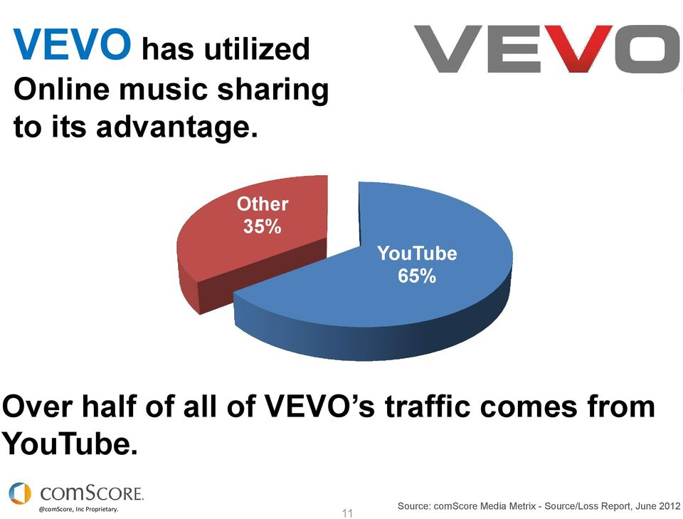 Other 35% YouTube 65% Over half of all of VEVO s