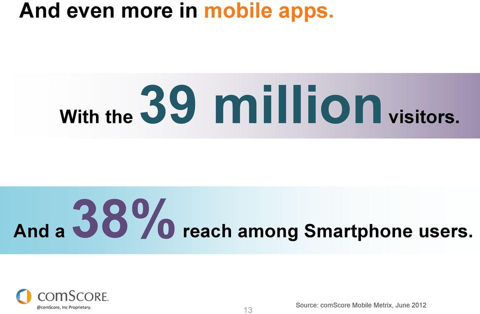 And a 38% reach among Smartphone