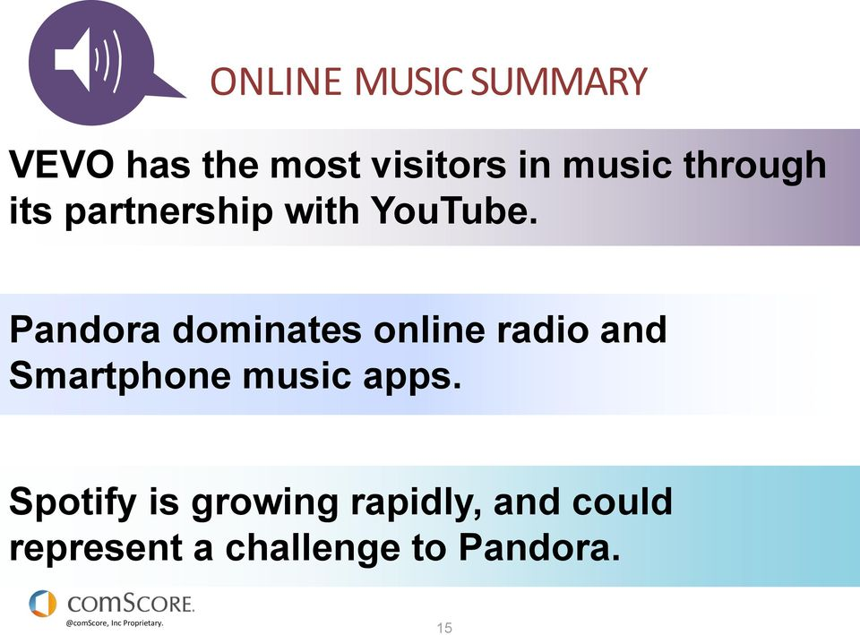 Pandora dominates online radio and Smartphone music apps.