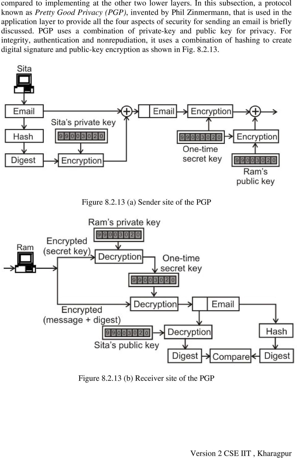 aspects of security for sending an email is briefly discussed. PGP uses a combination of private-key and public key for privacy.