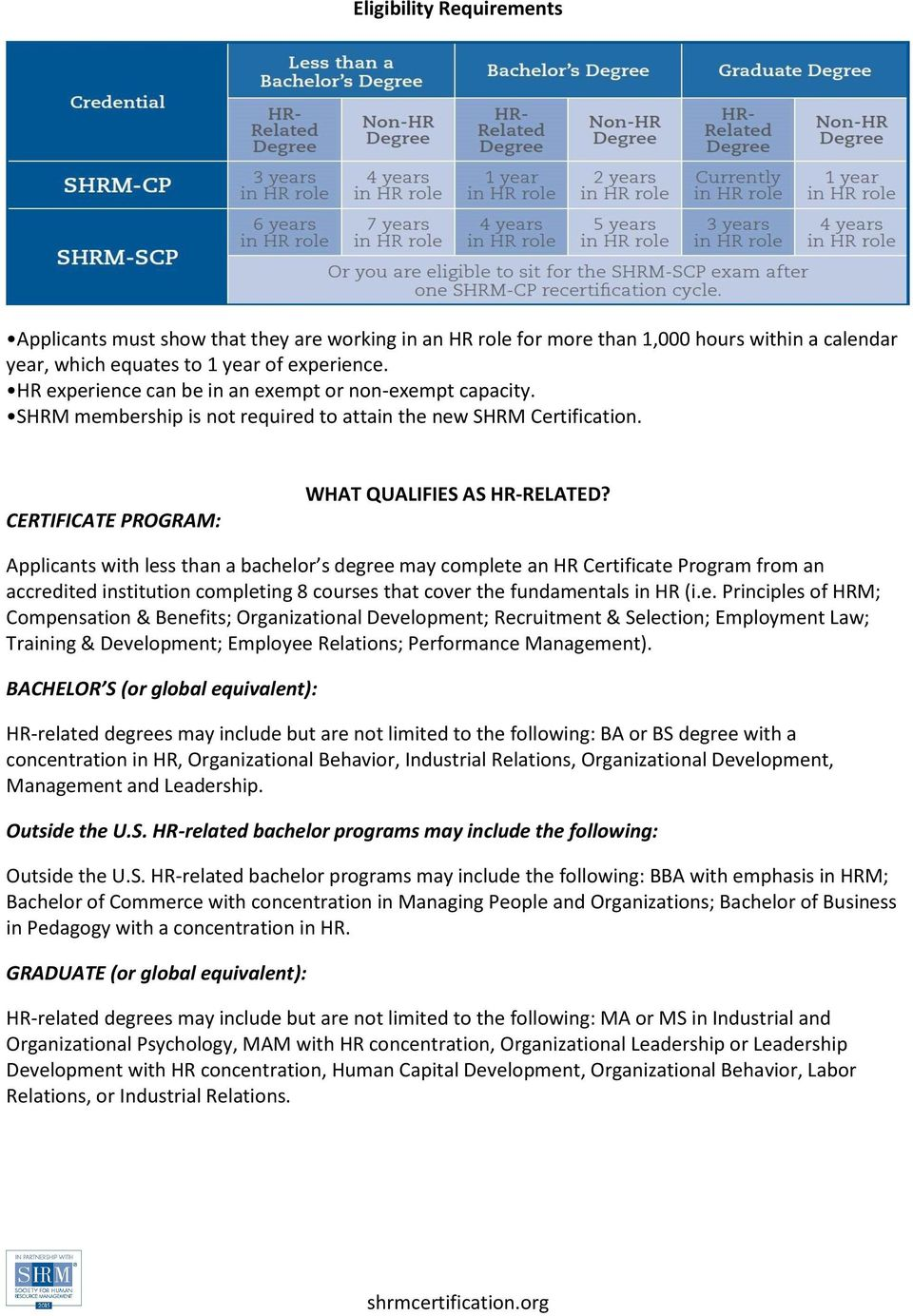 Shrm Certified Professional Shrm Cp And Shrm Senior Certified