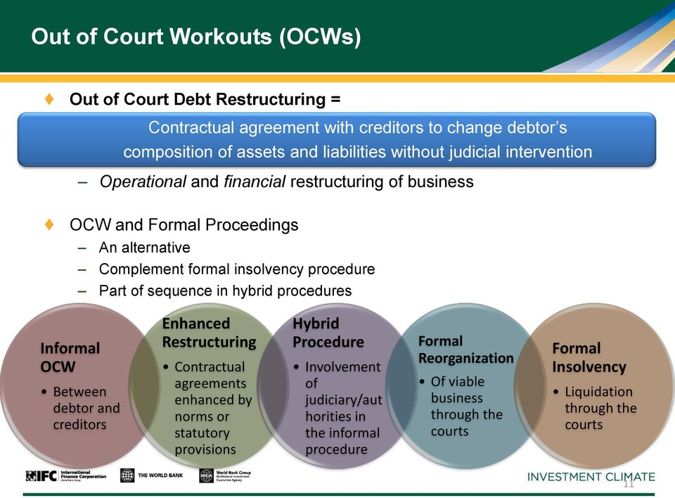 Debt Resolution Restructuring Insolvency Law Eac Perspective Pdf