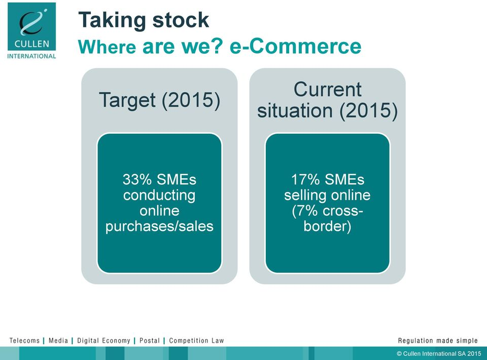 situation (2015) 33% SMEs conducting