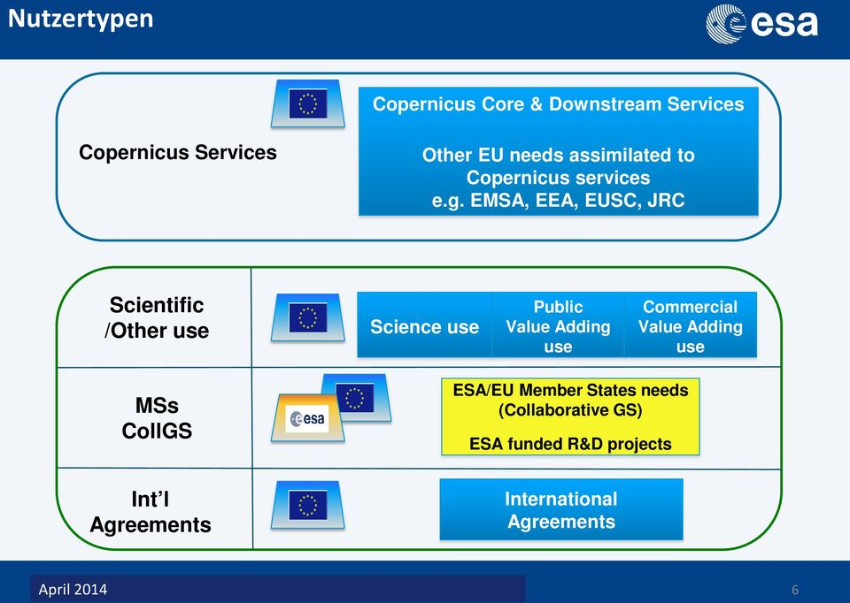 EMSA, EEA, EUSC, JRC Scientific /Other use Science use Public Value Adding use