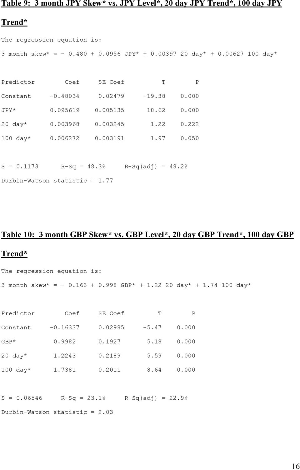 1173 R-Sq = 48.3% R-Sq(adj) = 48.2% Durbin-Watson statistic = 1.77 Table 10: 3 month GBP Skew* vs. GBP Level*, 20 day GBP Trend*, 100 day GBP Trend* The regression equation is: 3 month skew* = - 0.