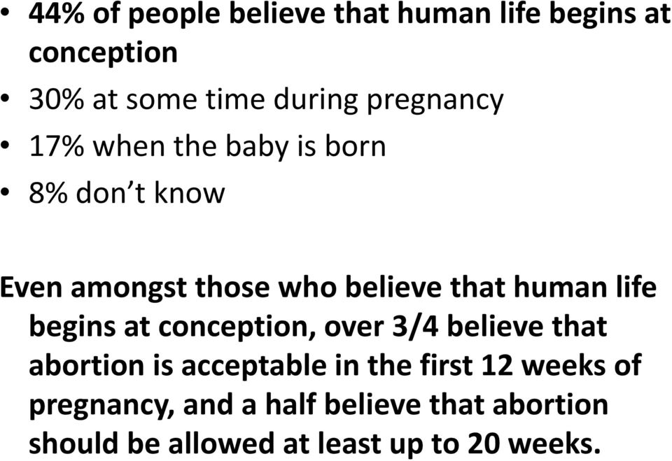 human life begins at conception, over 3/4 believe that abortion is acceptable in the