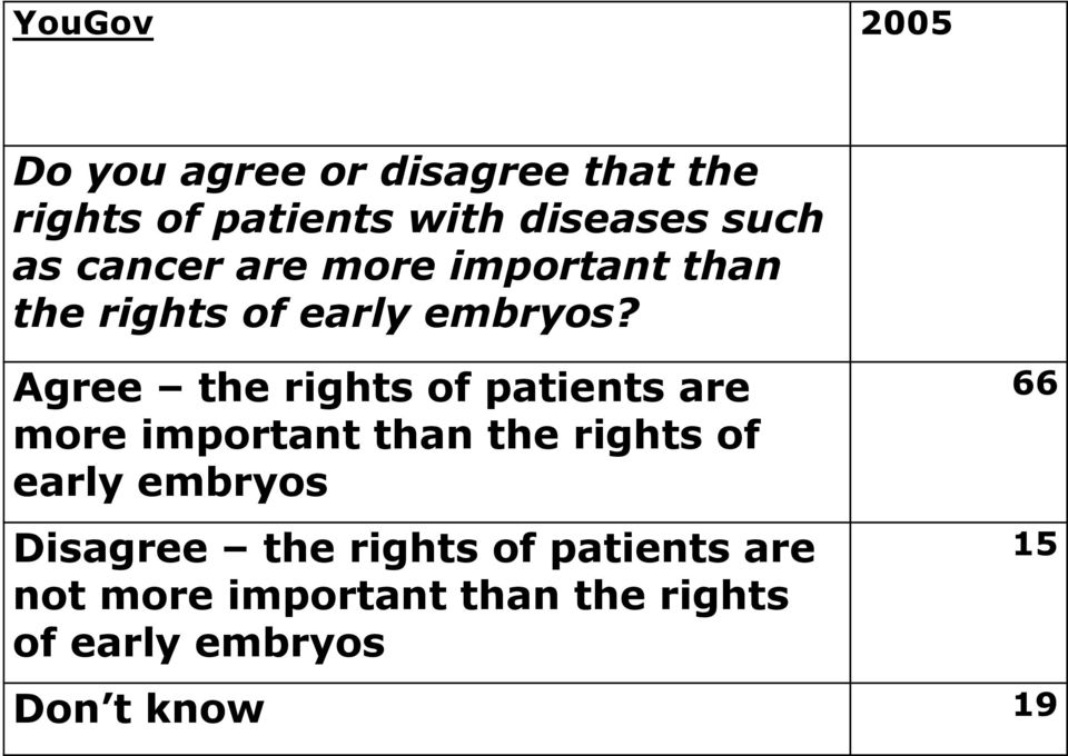 Agree the rights of patients are more important than the rights of early embryos