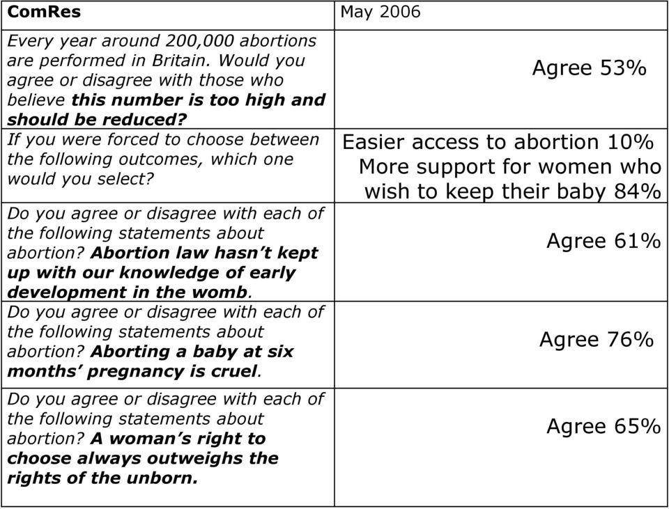 Abortion law hasn t kept up with our knowledge of early development in the womb. Do you agree or disagree with each of the following statements about abortion?