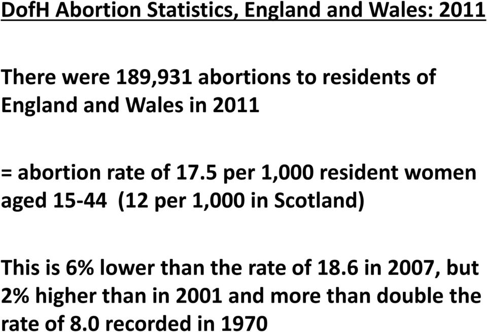 5 per 1,000 resident women aged 15-44 (12 per 1,000 in Scotland) This is 6% lower