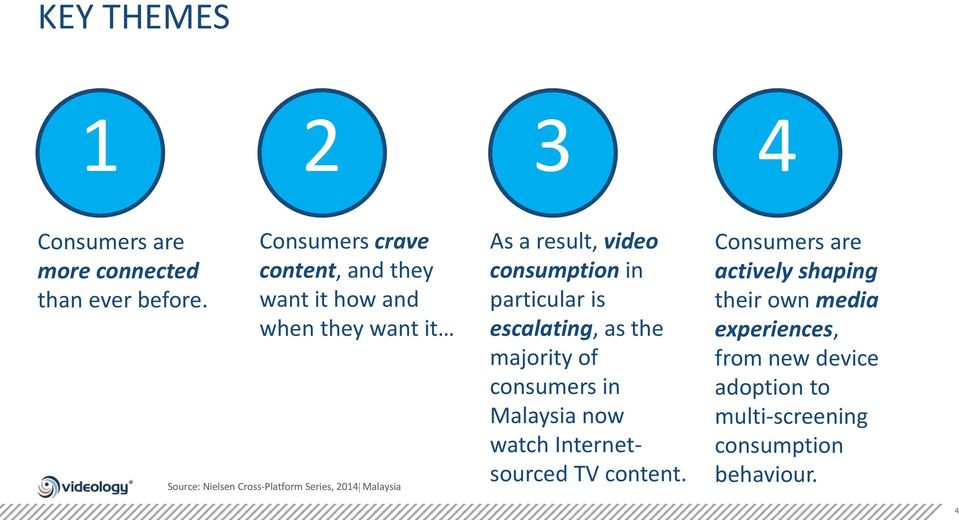 Malaysia As a result, video consumption in particular is escalating, as the majority of consumers in Malaysia now
