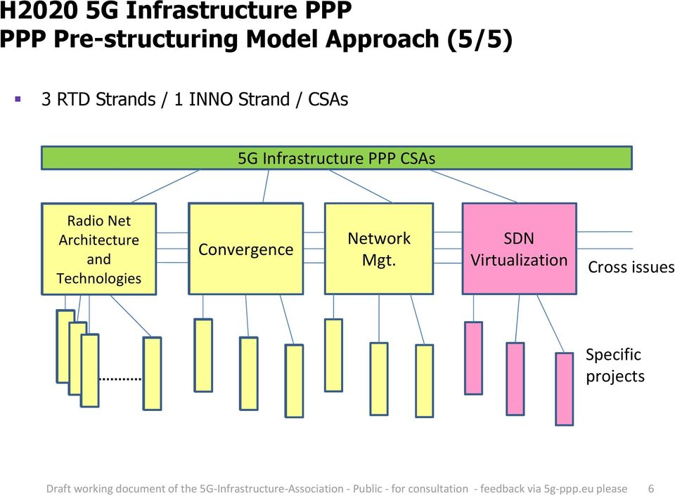 PPP CSAs Radio Net Architecture and Technologies Convergence