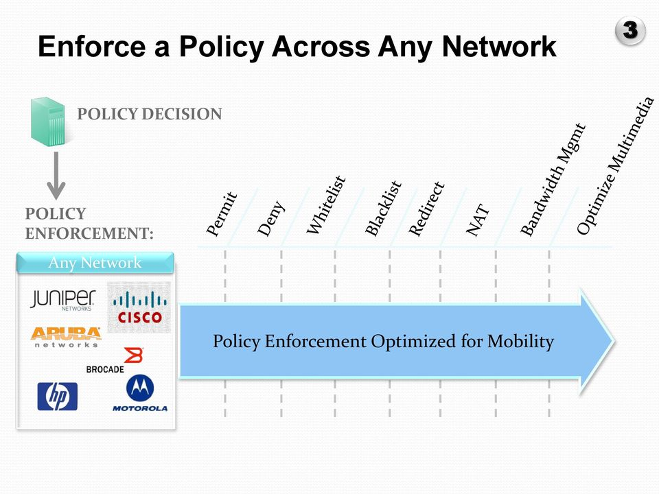 POLICY ENFORCEMENT: Any Network