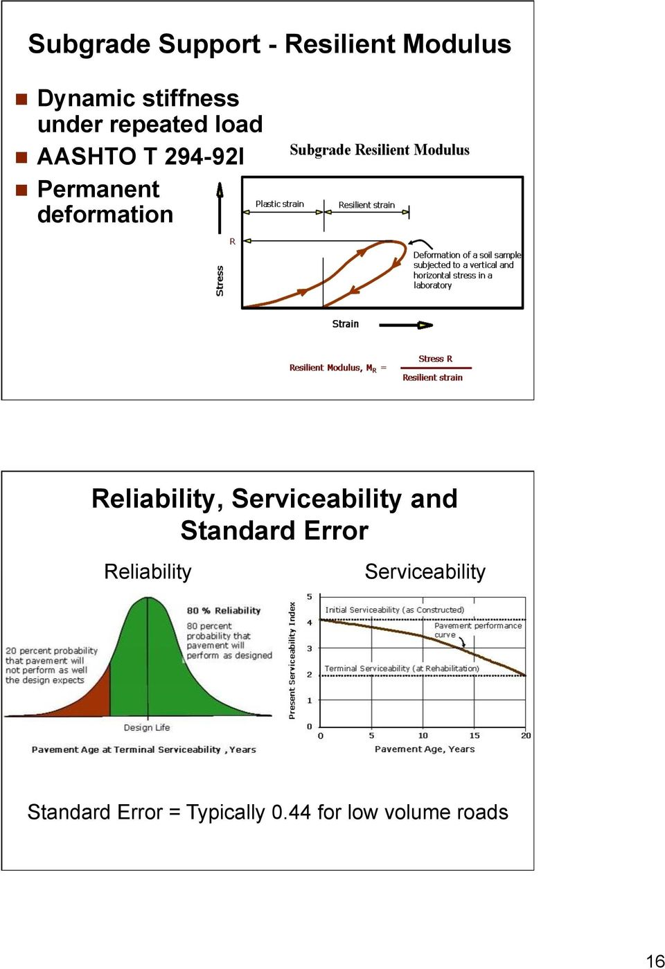 Reliability, Serviceability and Standard Error Reliability