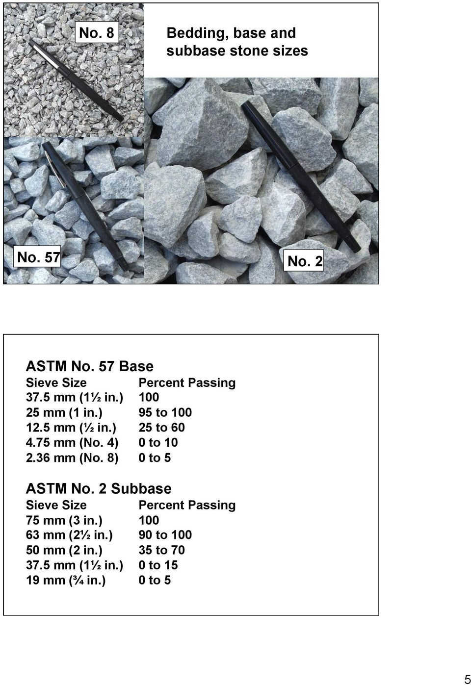 ) 25 to 60 4.75 mm (No. 4) 0 to 10 2.36 mm (No. 8) 0 to 5 ASTM No.