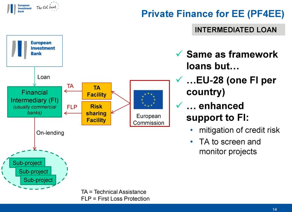 European Commission EU-28 (one FI per country) enhanced support to FI: mitigation of credit risk TA to