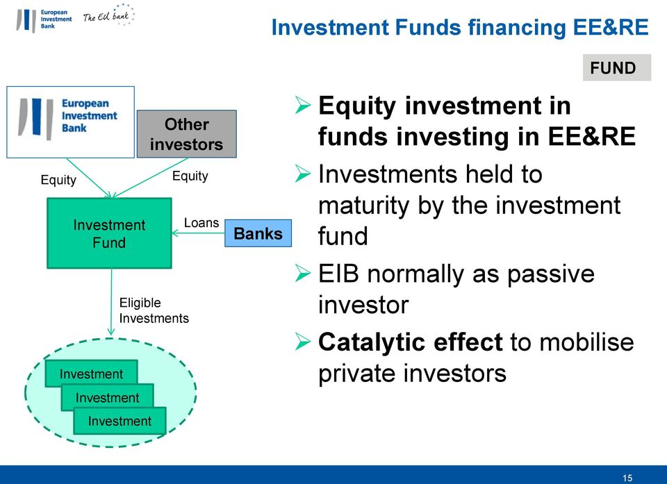 investment in funds investing in EE&RE Investments held to maturity by the