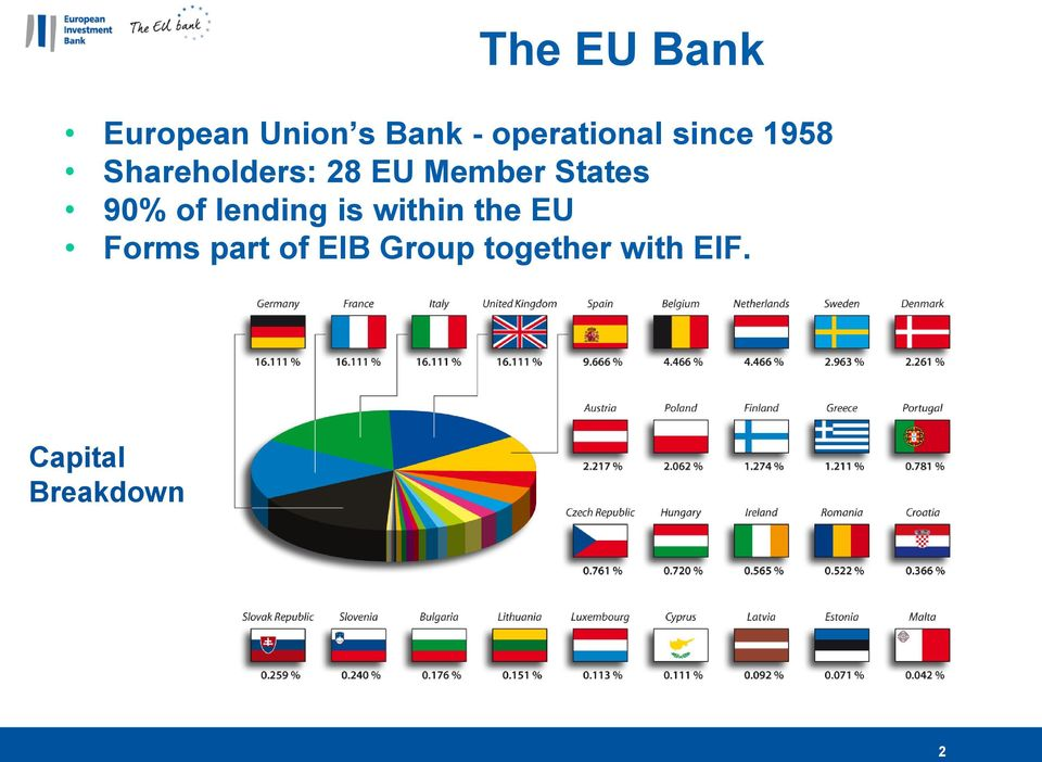 Member States 90% of lending is within the EU