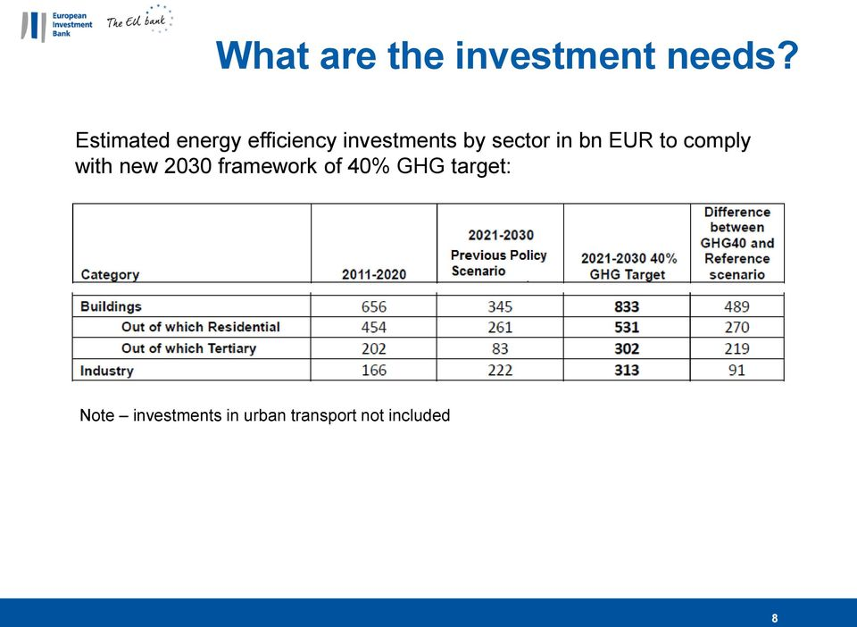 bn EUR to comply with new 2030 framework of 40% GHG