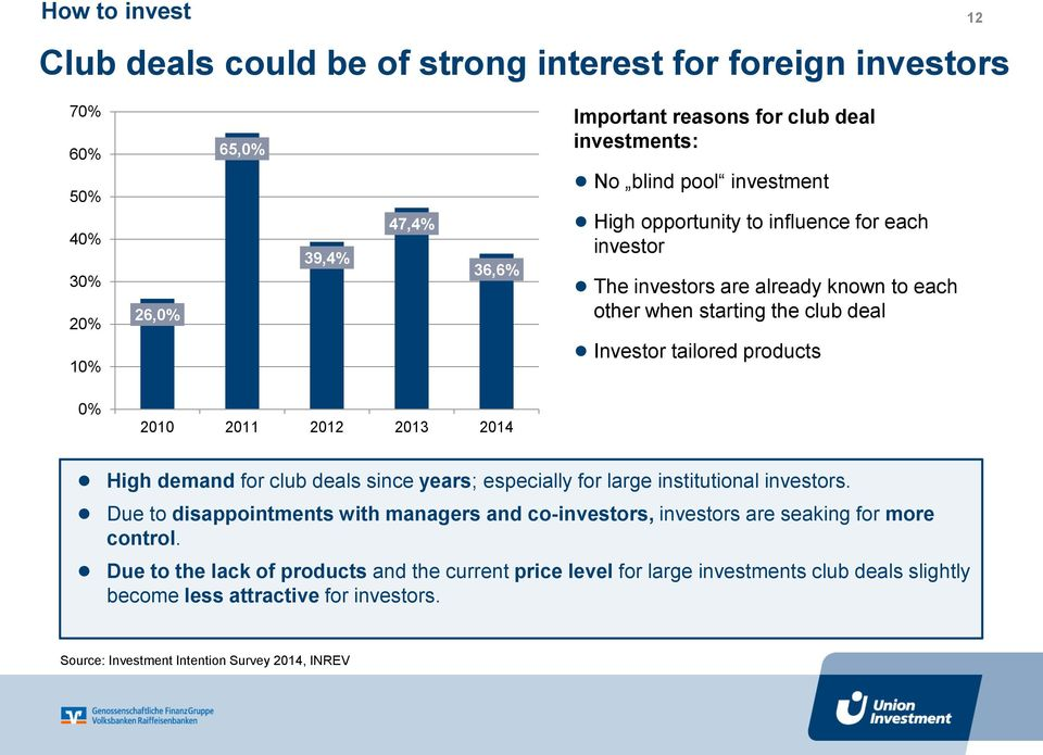 2012 2013 2014 High demand for club deals since years; especially for large institutional investors.