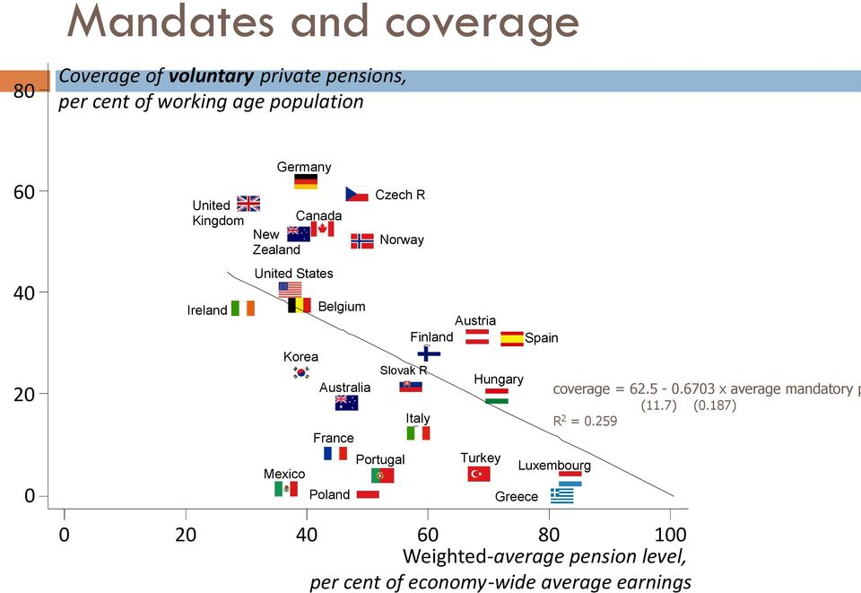 Slovak R Portugal Austria Finland Italy Hungary Turkey Greece Spain coverage = 62.5-0.6703 x average mandatory p (11.