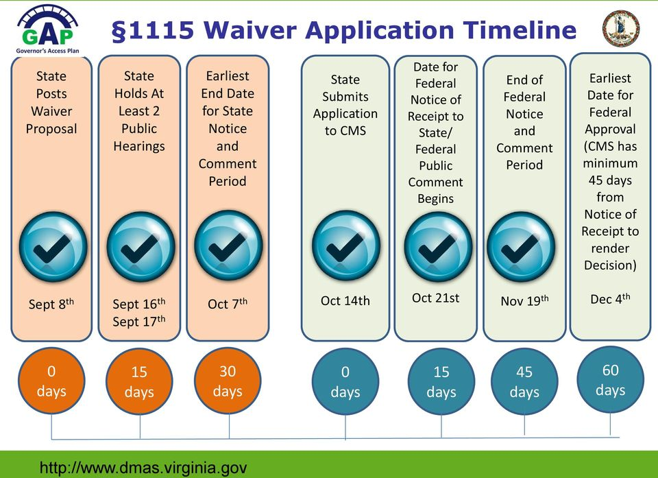 Notice and Comment Period Earliest Date for Federal Approval (CMS has minimum 45 days from Notice of Receipt to render Decision) Sept 8 th