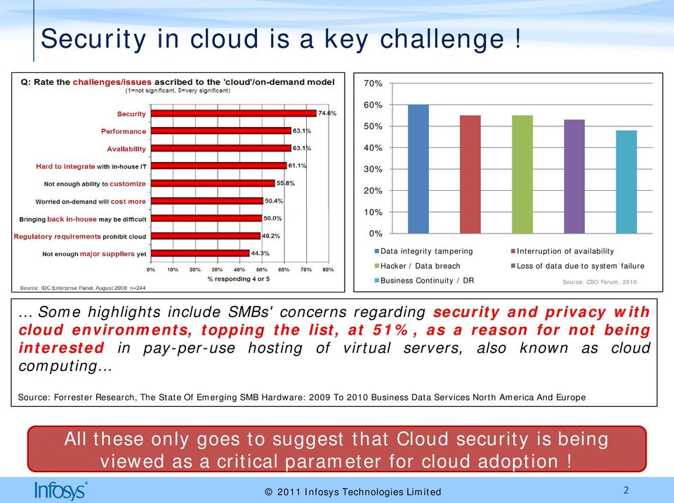 CSO Forum, 2010 Some highlights include SMBs' concerns regarding security and privacy with cloud environments, topping the list, at 51%, as a reason for not being interested