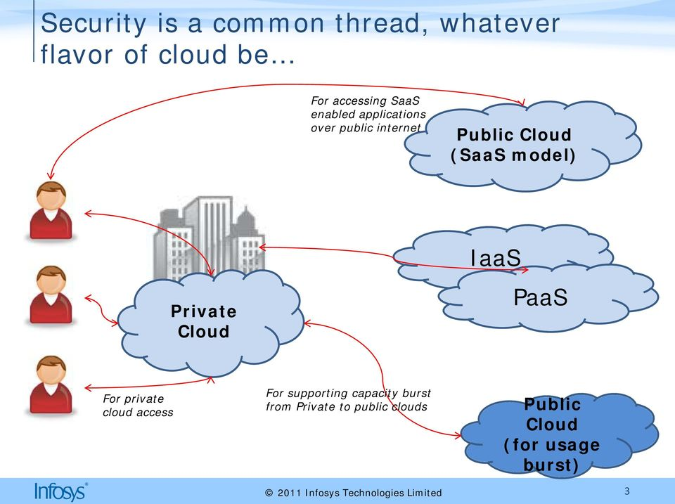 model) Private Cloud IaaS PaaS For private cloud access For supporting