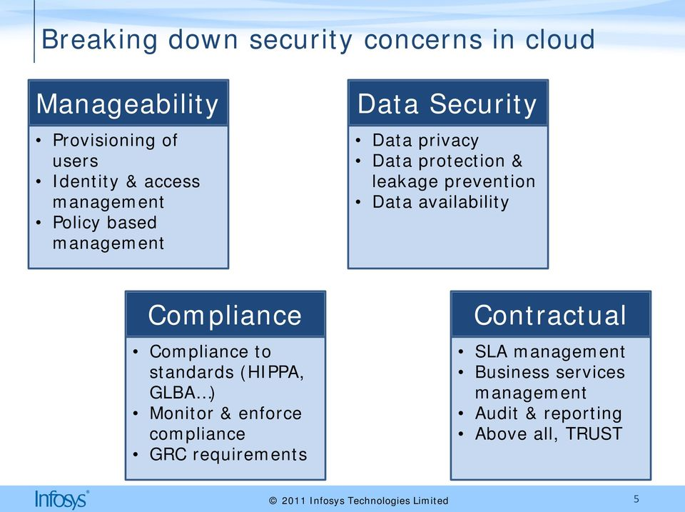 Data availability Compliance Compliance to standards (HIPPA, GLBA ) Monitor & enforce compliance