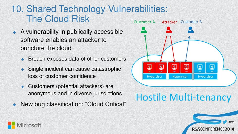 incident can cause catastrophic loss of customer confidence Hypervisor Hypervisor Hypervisor Customers