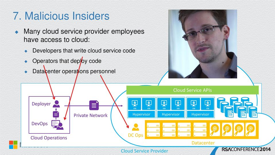 Datacenter operations personnel Cloud Service APIs Deployer DevOps Private