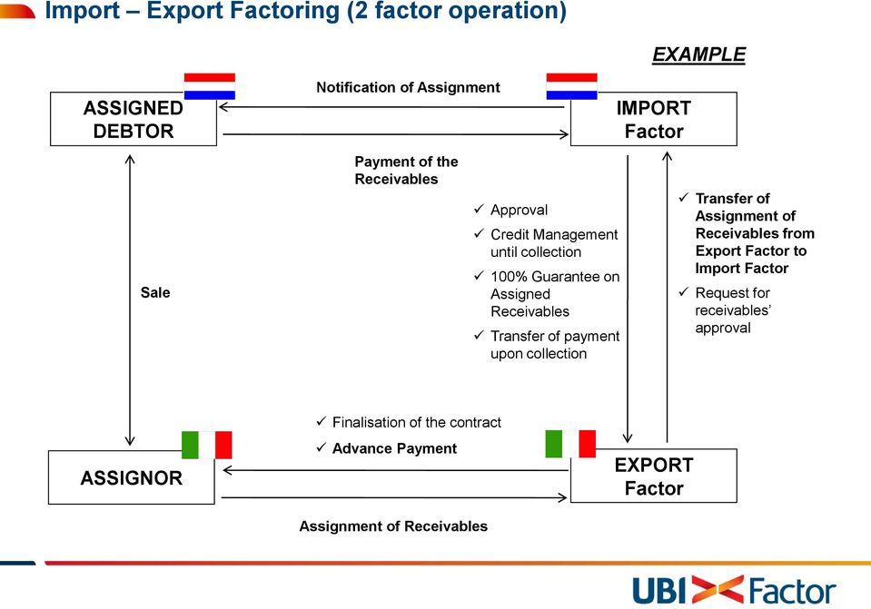upon collection IMPORT Factor Transfer of Assignment of Receivables from Export Factor to Import Factor Request for