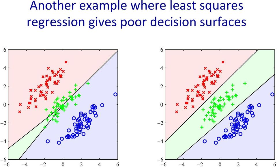 squares regression