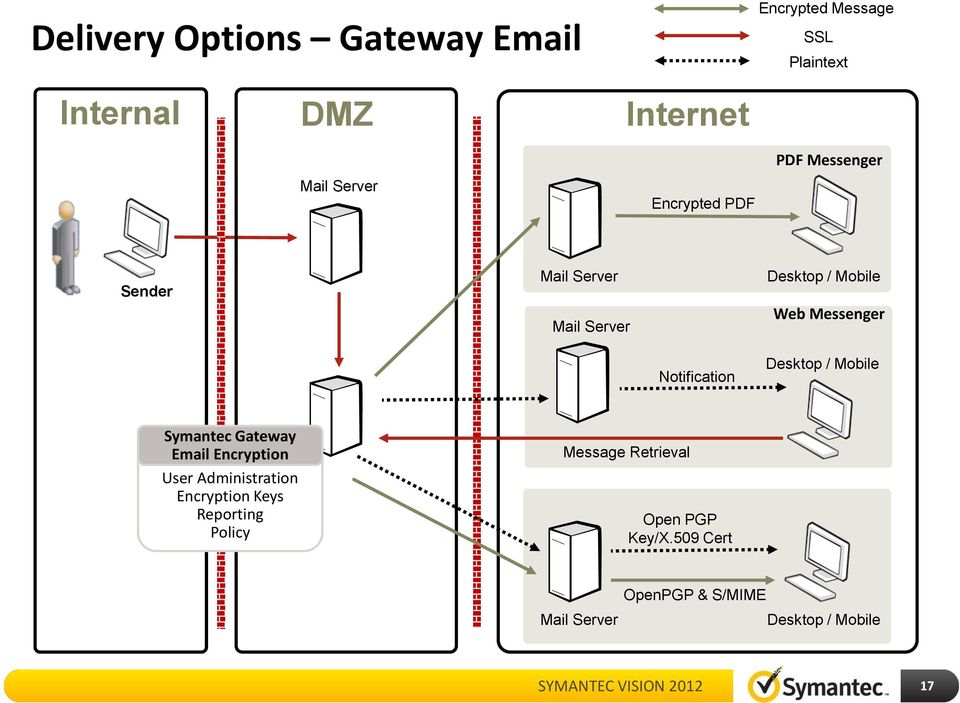 secured mail through pgp mail gateway When we want to send an email from a user in one domain to a user in another domain and the placement is gateway symantec encryption mail through the.