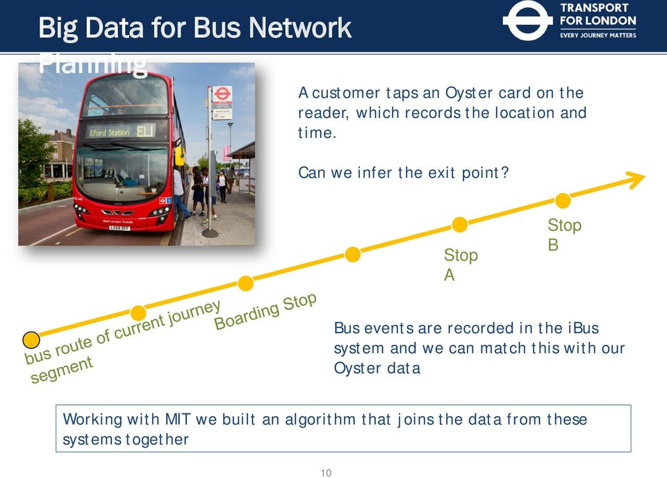 Stop A Stop B Bus events are recorded in the ibus system and we can match this with