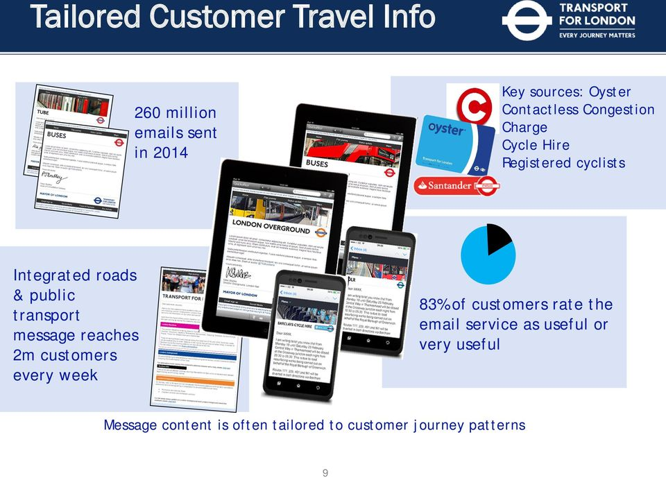 transport message reaches 2m customers every week 83% of customers rate the email