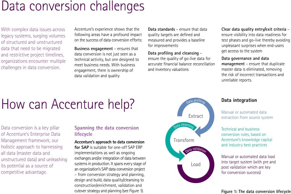 Accenture s experience shows that the following areas have a profound impact on the success of data conversion efforts: Business engagement ensures that data conversion is not just seen as a