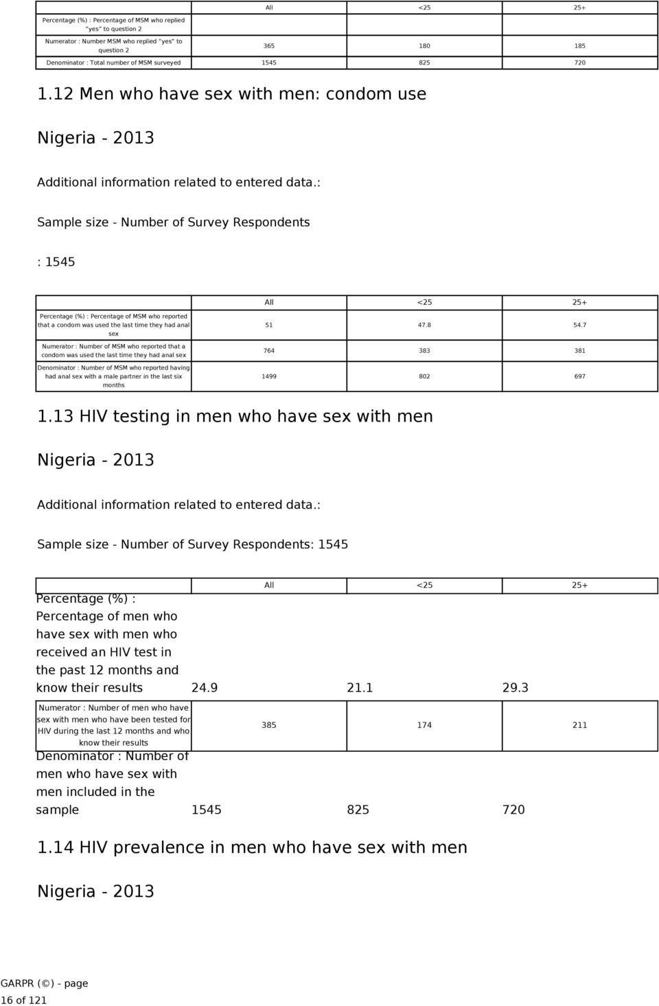 Sample size - Number of Survey Respondents 1545 All <25 25+ Percentage (%) Percentage of MSM who reported that a condom was used the last time they had anal sex Numerator Number of MSM who reported