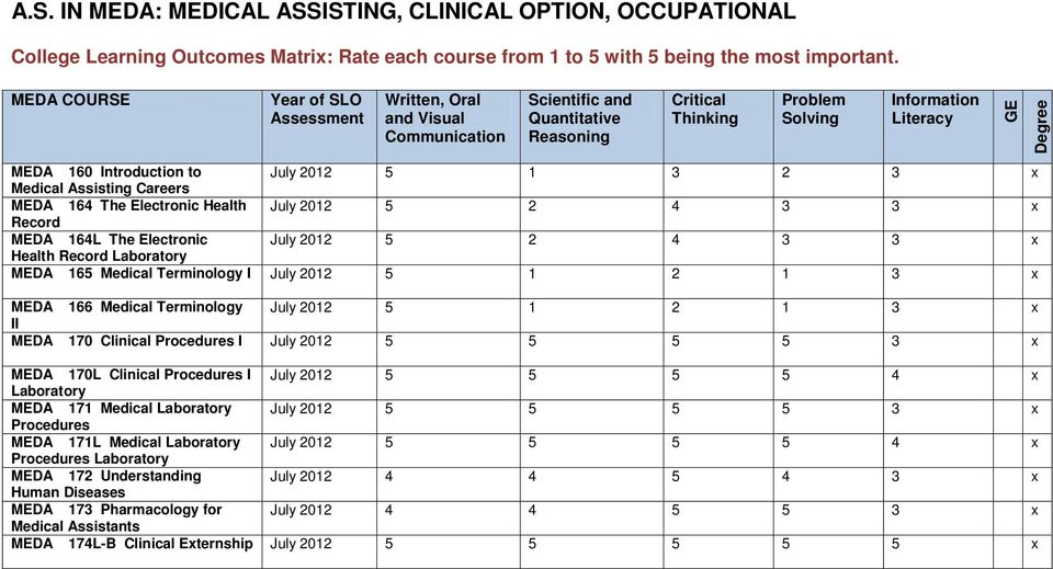 to July 2012 5 1 3 2 3 x Medical Assisting Careers MEDA 164 The Electronic Health July 2012 5 2 4 3 3 x Record MEDA 164L The Electronic July 2012 5 2 4 3 3 x Health Record Laboratory MEDA 165 Medical