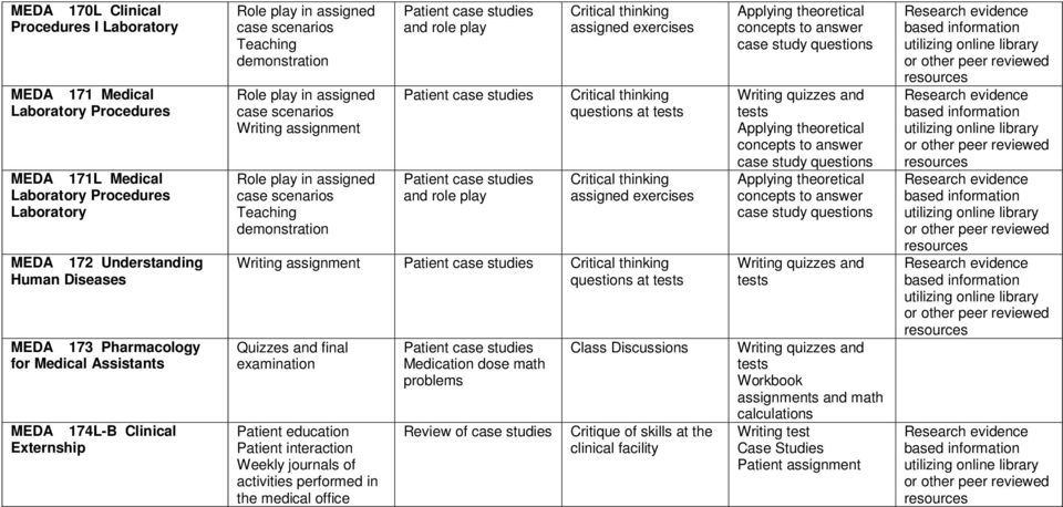 scenarios Teaching demonstration Patient case studies and role play Patient case studies Patient case studies and role play Critical thinking assigned exercises Critical thinking questions at tests
