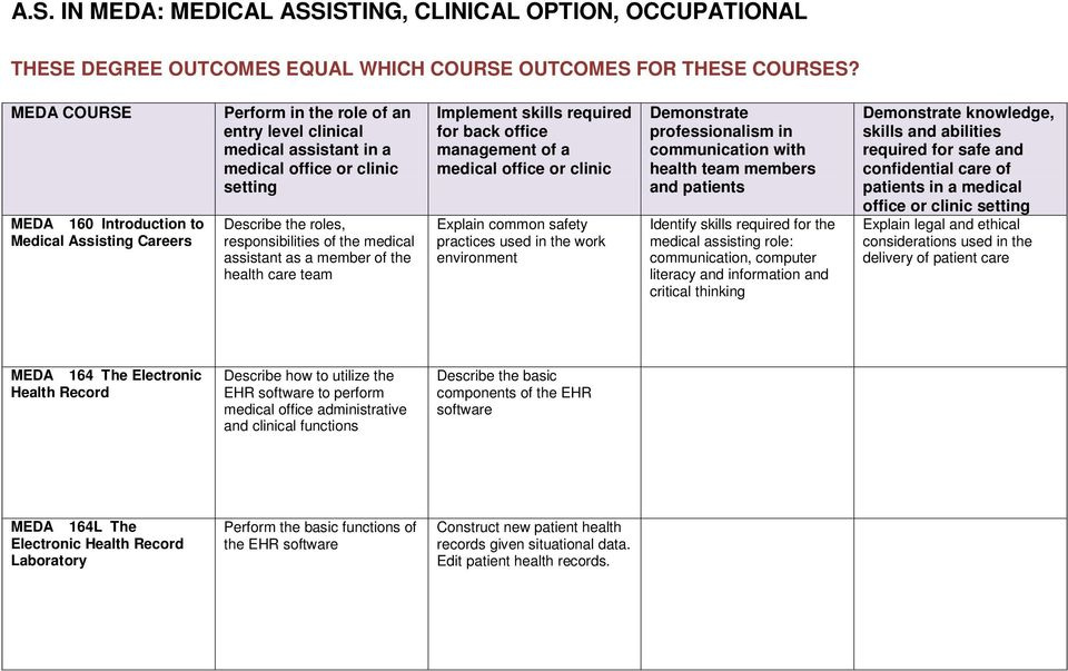 responsibilities of the medical assistant as a member of the health care team Implement skills required for back office management of a medical office or clinic Explain common safety practices used