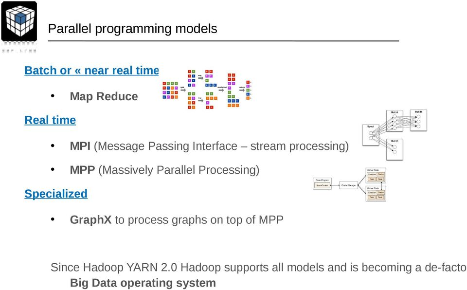 Processing) Specialized GraphX to process graphs on top of MPP Since Hadoop