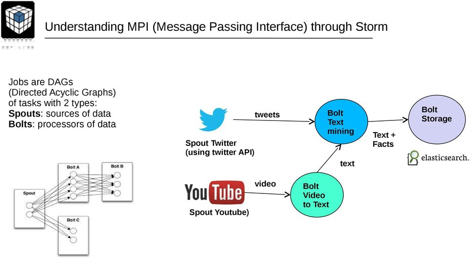 Bolts: processors of data tweets Bolt Text mining Spout Twitter (using