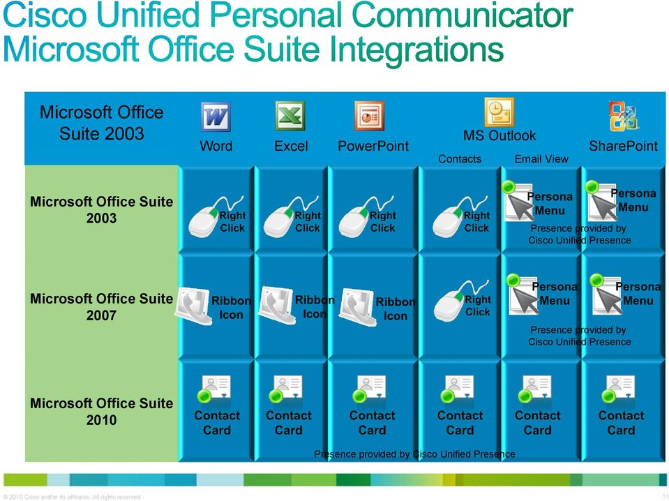 Suite 2007 ) Presence provided by Cisco Unified Presence Microsoft Office Suite 2010