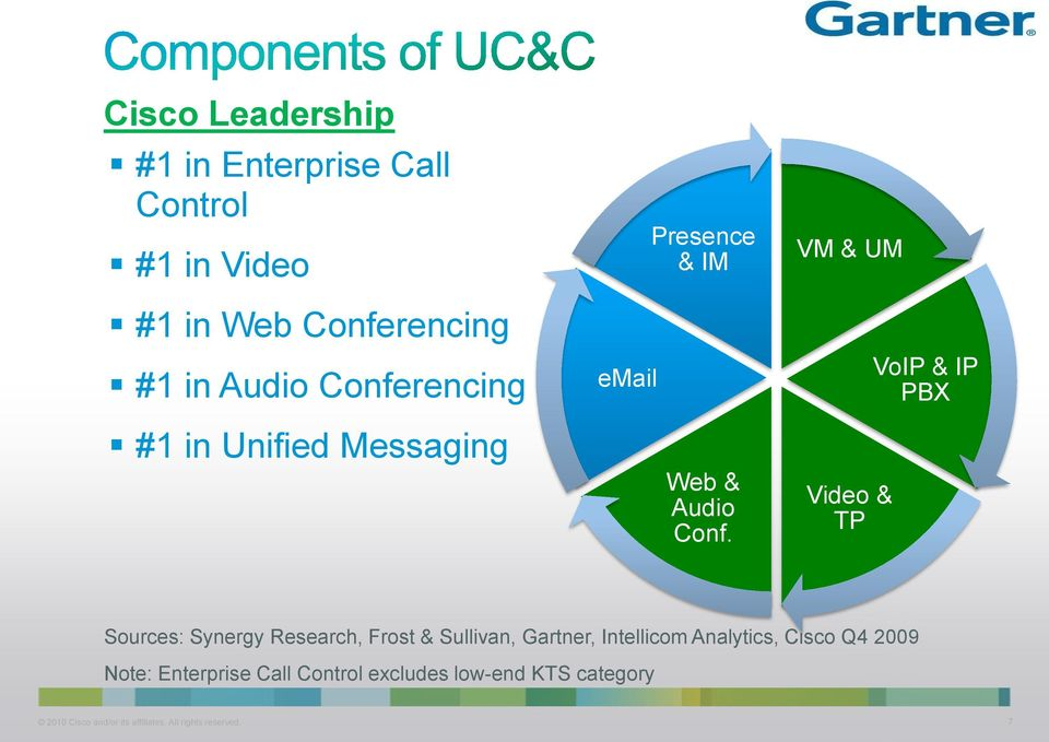 VM & UM Video & TP VoIP & IP PBX Sources: Synergy Research, Frost & Sullivan, Gartner, Intellicom