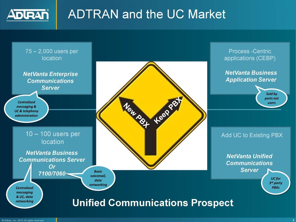 users per location Add UC to Existing PBX NetVanta Business Communications Server Or 7100/7060 Centralized messaging & UC, data