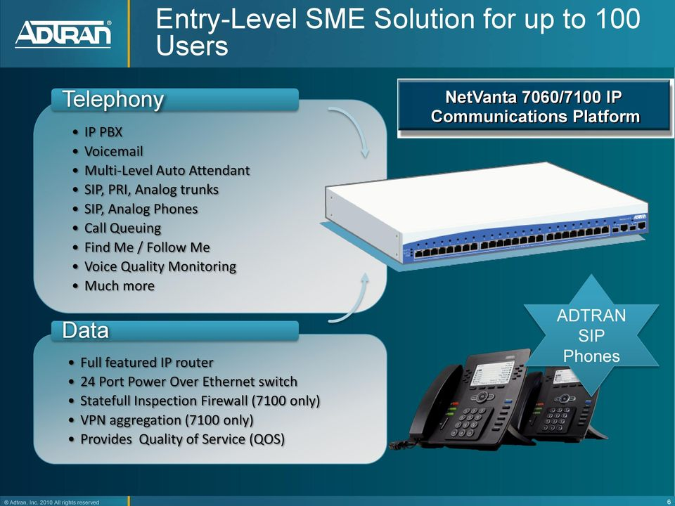 Phones Call Queuing Find Me / Follow Me Voice Quality Monitoring Much more Data Full featured IP router 24 Port Power
