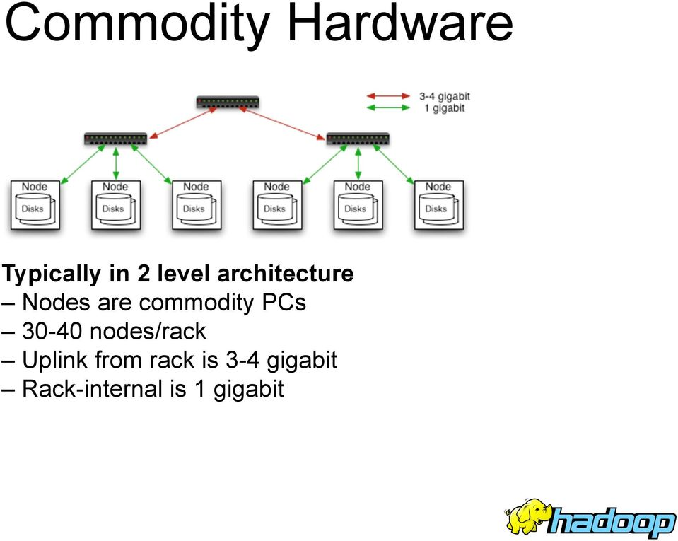 commodity PCs 30-40 nodes/rack Uplink