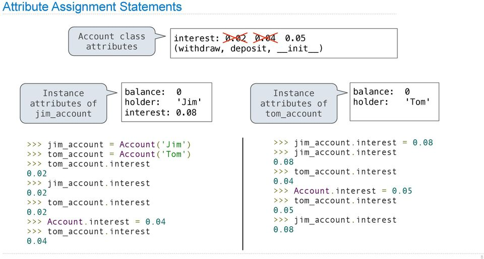 08 Instance attributes of tom_account balance: 0 holder: 'Tom' >>> jim_account = Account('Jim') >>> tom_account = Account('Tom') >>> tom_account.interest 0.