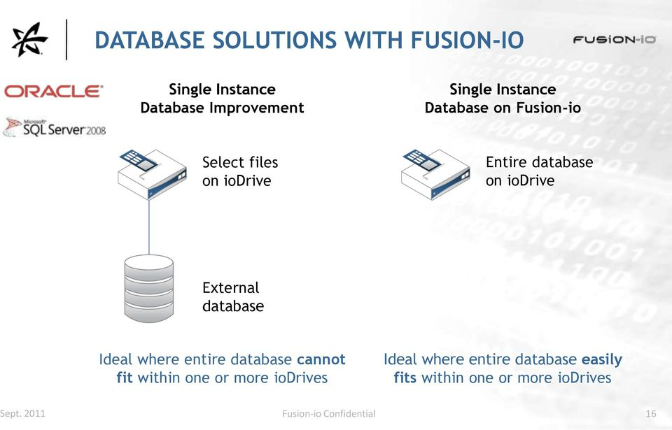 External database Ideal where entire database cannot fit within one or more iodrives